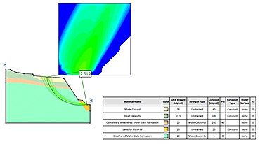 Establishing a factor of safety for a slope in Truro, Cornwall, using computer modelling techniques.